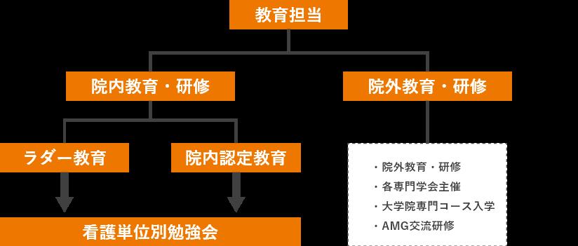 教育組織図